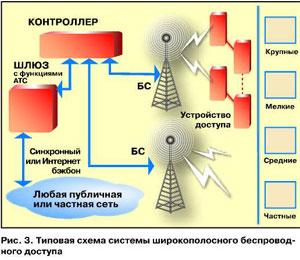 галлагер сети передачи данных: