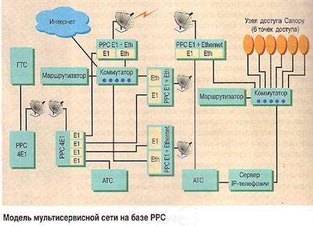 Модель мультисетвисной сети радиодоступа на базе РРС